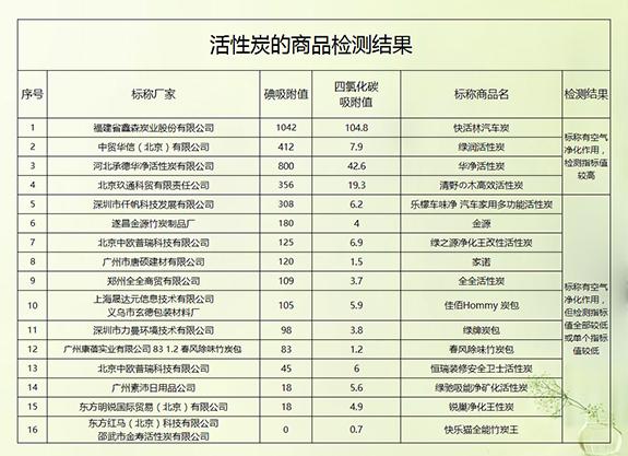 5-1999《木质活性炭试验方法